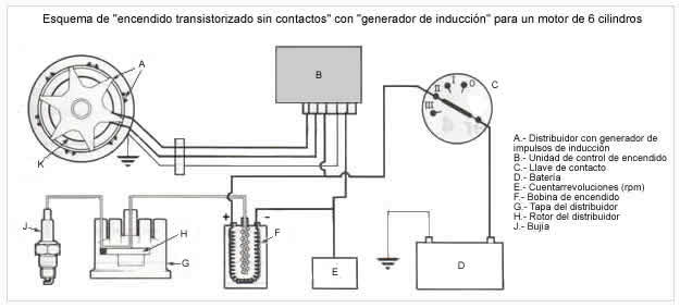 1  concepto de sistema de encendido a el sistema de
