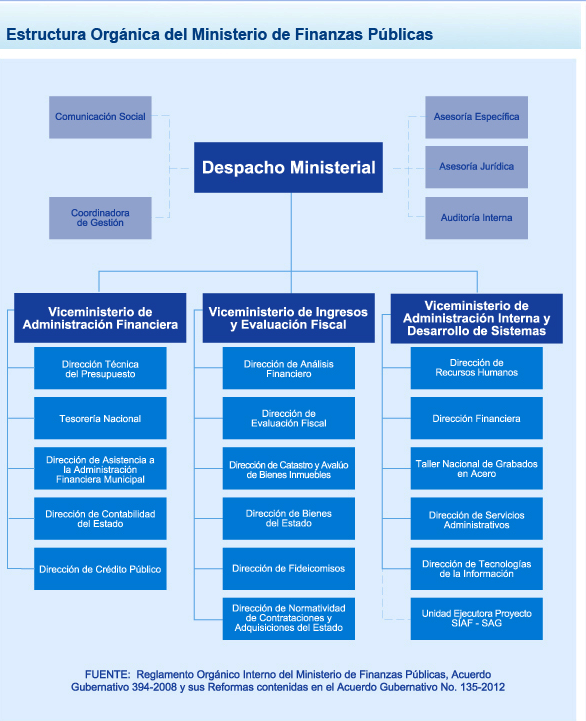 2 2 sistema financiero no regulado dentro de la for Estructura organica del ministerio del interior